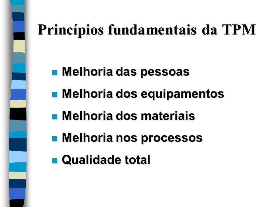 Princípios fundamentais da TPM n Melhoria das pessoas n Melhoria dos equipamentos n Melhoria dos materiais n Melhoria nos processos n Qualidade total