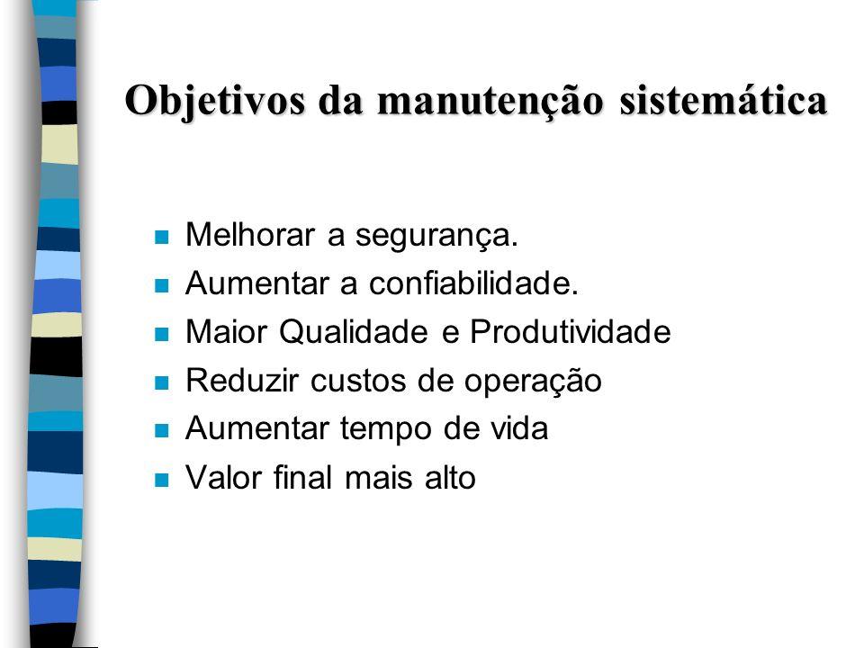 Objetivos da manutenção sistemática n Melhorar a segurança. n Aumentar a confiabilidade. n Maior Qualidade e Produtividade n Reduzir custos de operaçã