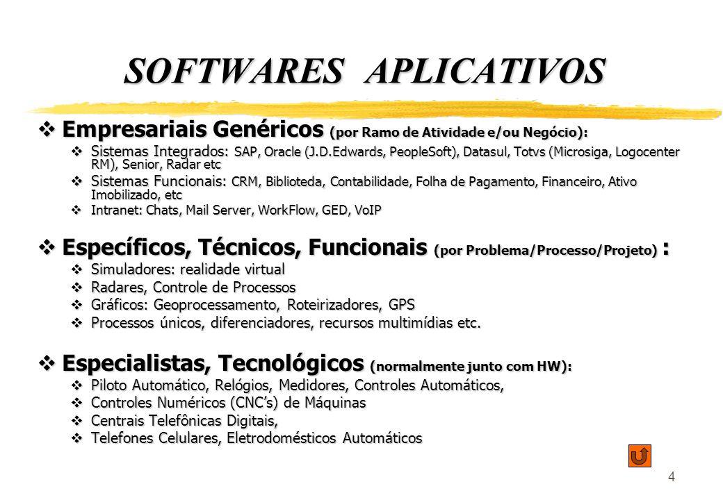 4 SOFTWARES APLICATIVOS Empresariais Genéricos (por Ramo de Atividade e/ou Negócio): Empresariais Genéricos (por Ramo de Atividade e/ou Negócio): Sist
