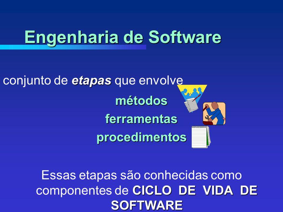 etapas conjunto de etapas que envolvemétodosferramentasprocedimentos CICLO DE VIDA DE SOFTWARE Essas etapas são conhecidas como componentes de CICLO DE VIDA DE SOFTWARE ou Processo de Software Engenharia de Software