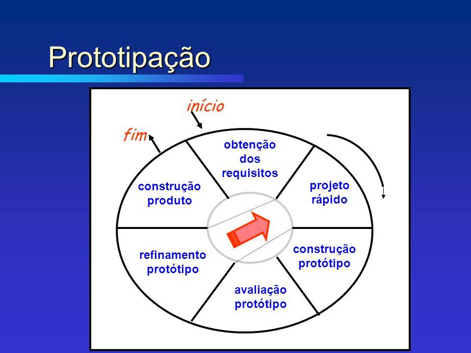 fim início construção produto refinamento protótipo avaliação protótipo construção protótipo projeto rápido obtenção dos requisitos Prototipação Prototipação
