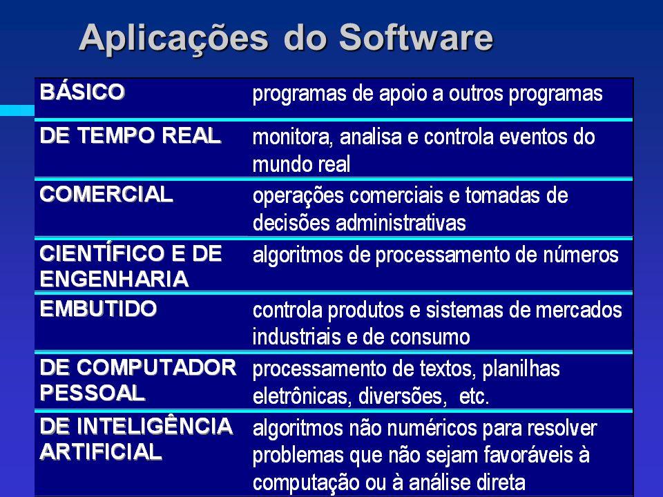Aplicações do Software