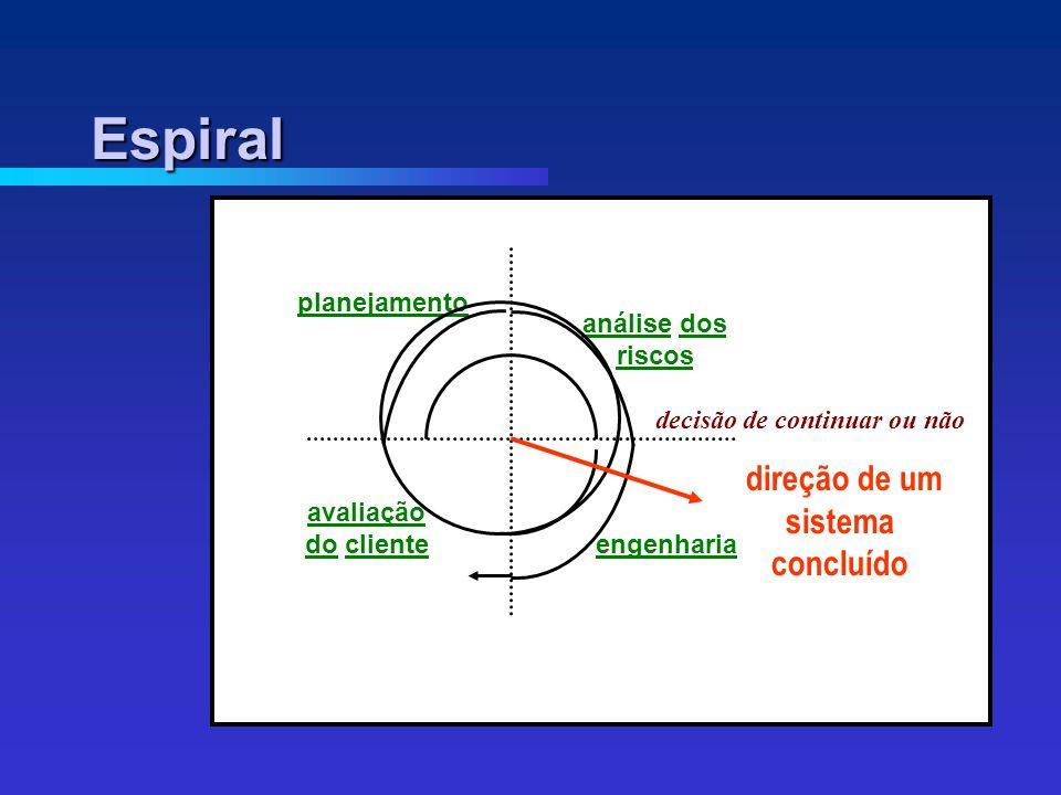 decisão de continuar ou não direção de um sistema concluído avaliação do cliente engenharia análise dos riscos planejamento Espiral