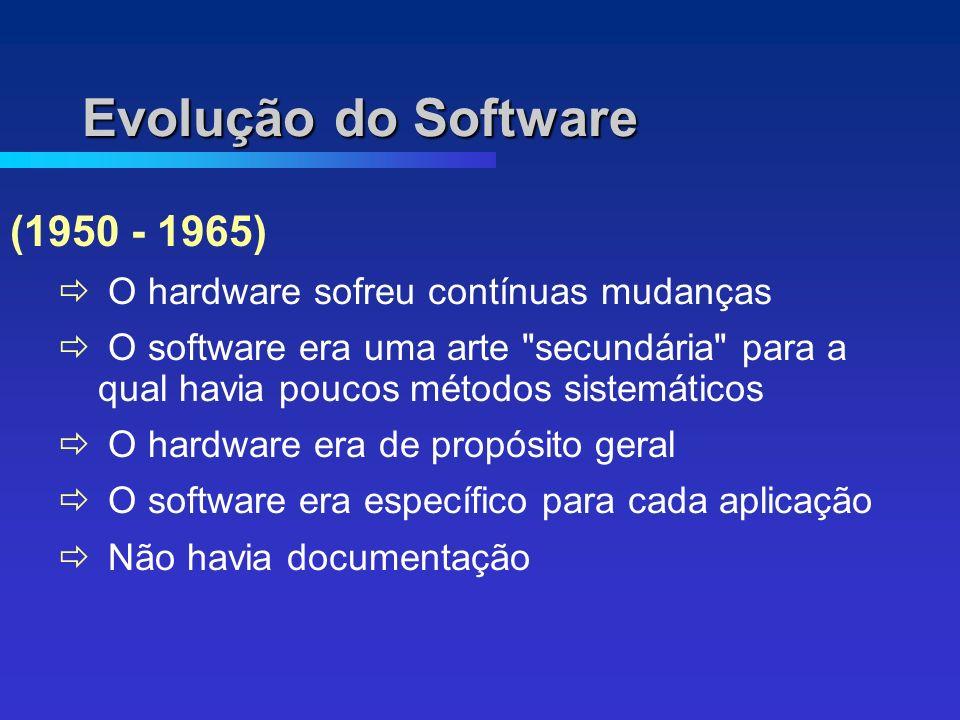 Evolução do Software (1950 - 1965) O hardware sofreu contínuas mudanças O software era uma arte secundária para a qual havia poucos métodos sistemáticos O hardware era de propósito geral O software era específico para cada aplicação Não havia documentação