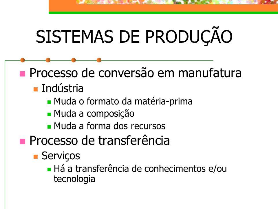 SISTEMAS DE PRODUÇÃO Processo de conversão em manufatura Indústria Muda o formato da matéria-prima Muda a composição Muda a forma dos recursos Process