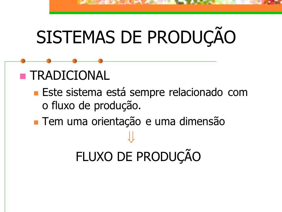SISTEMAS DE PRODUÇÃO TRADICIONAL Este sistema está sempre relacionado com o fluxo de produção. Tem uma orientação e uma dimensão FLUXO DE PRODUÇÃO