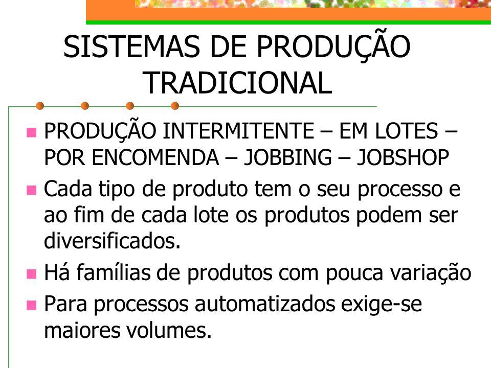 SISTEMAS DE PRODUÇÃO TRADICIONAL PRODUÇÃO INTERMITENTE – EM LOTES – POR ENCOMENDA – JOBBING – JOBSHOP Cada tipo de produto tem o seu processo e ao fim