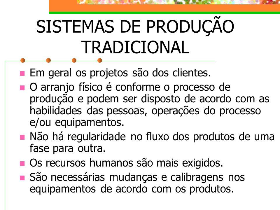 SISTEMAS DE PRODUÇÃO TRADICIONAL Em geral os projetos são dos clientes. O arranjo físico é conforme o processo de produção e podem ser disposto de aco