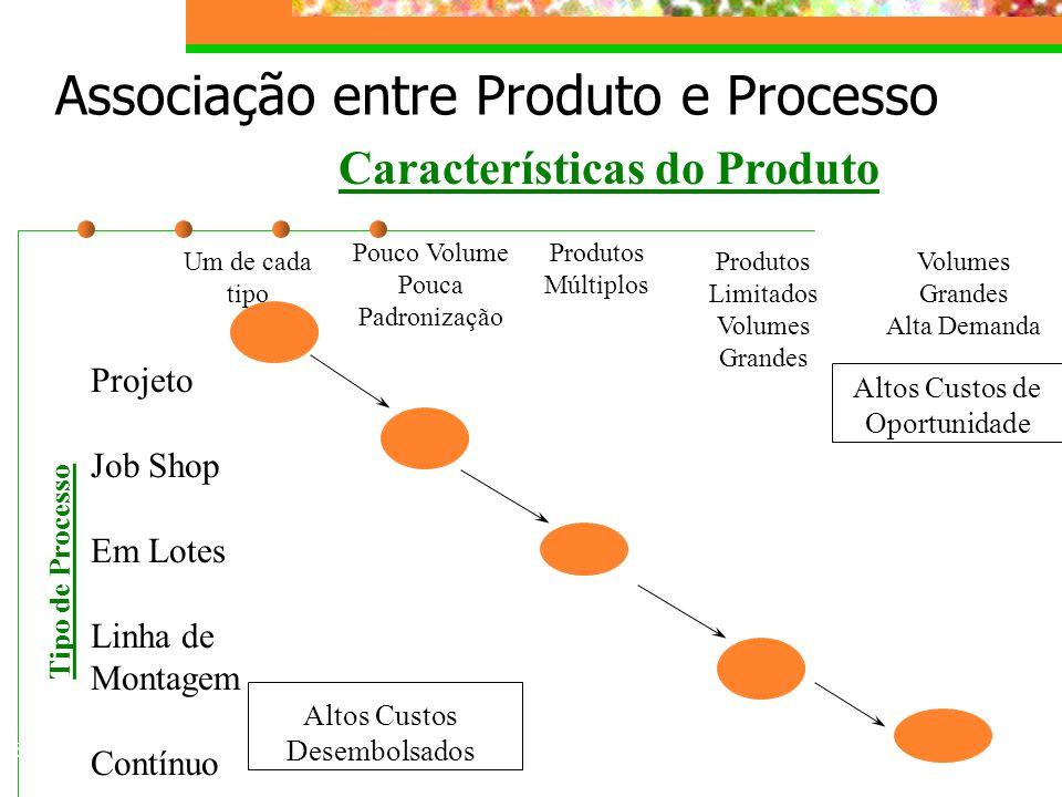 Associação entre Produto e Processo Tipo de Processo Características do Produto Projeto Job Shop Em Lotes Linha de Montagem Contínuo Altos Custos de O