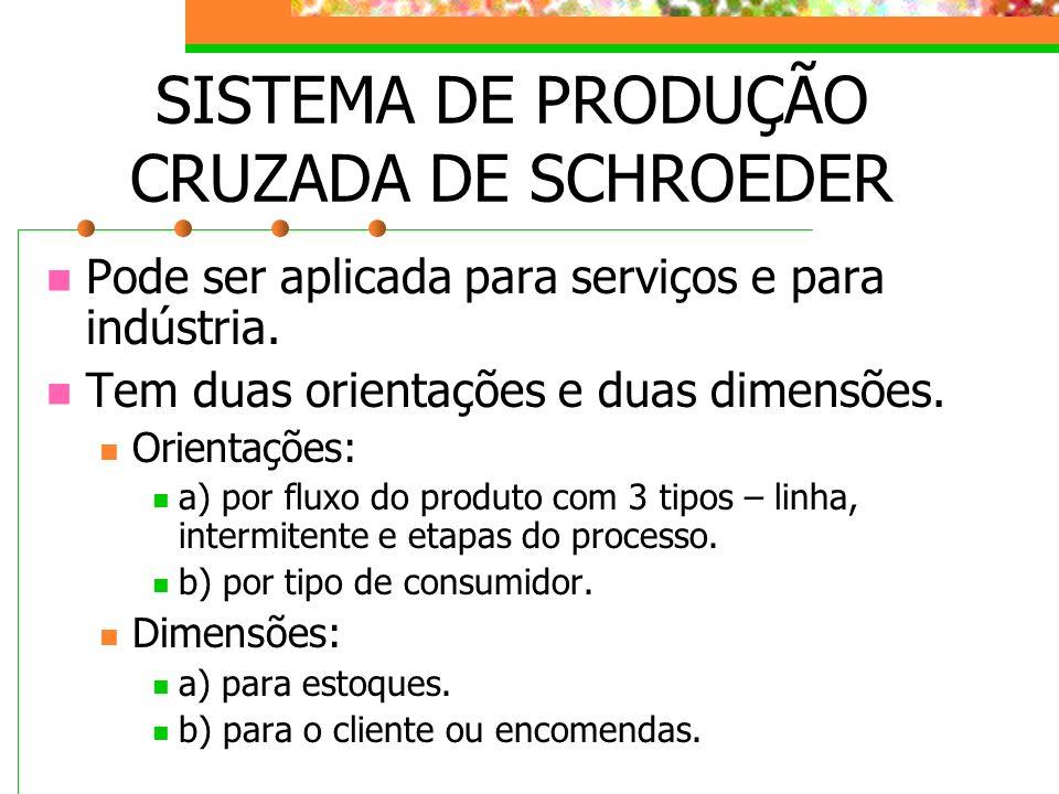 SISTEMA DE PRODUÇÃO CRUZADA DE SCHROEDER Pode ser aplicada para serviços e para indústria. Tem duas orientações e duas dimensões. Orientações: a) por