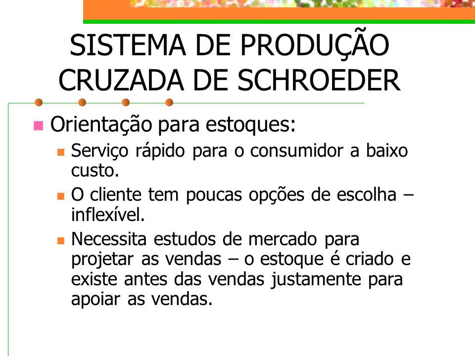 SISTEMA DE PRODUÇÃO CRUZADA DE SCHROEDER Orientação para estoques: Serviço rápido para o consumidor a baixo custo. O cliente tem poucas opções de esco