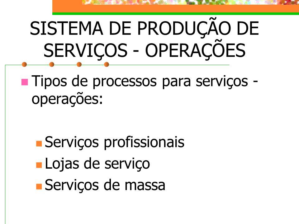 SISTEMA DE PRODUÇÃO DE SERVIÇOS - OPERAÇÕES Tipos de processos para serviços - operações: Serviços profissionais Lojas de serviço Serviços de massa