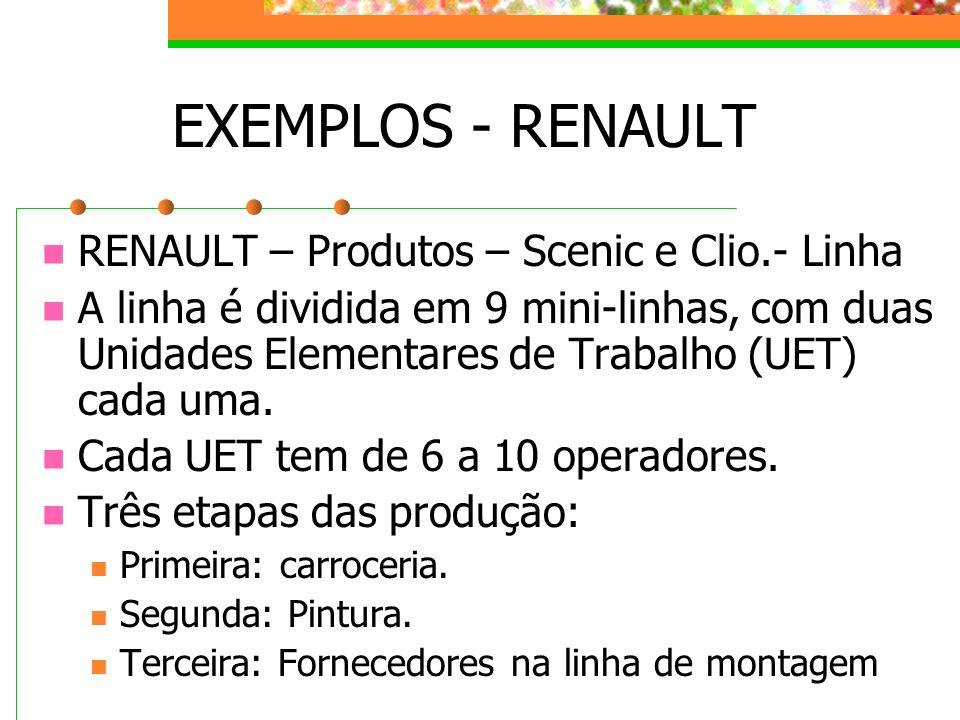 EXEMPLOS - RENAULT RENAULT – Produtos – Scenic e Clio.- Linha A linha é dividida em 9 mini-linhas, com duas Unidades Elementares de Trabalho (UET) cad