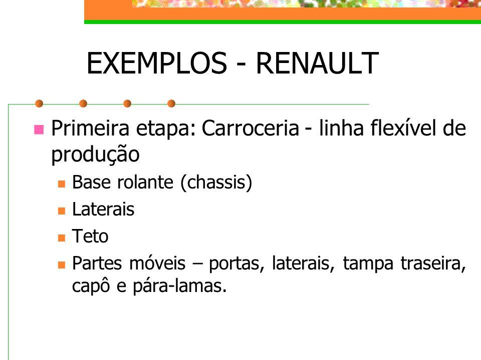 EXEMPLOS - RENAULT Primeira etapa: Carroceria - linha flexível de produção Base rolante (chassis) Laterais Teto Partes móveis – portas, laterais, tamp