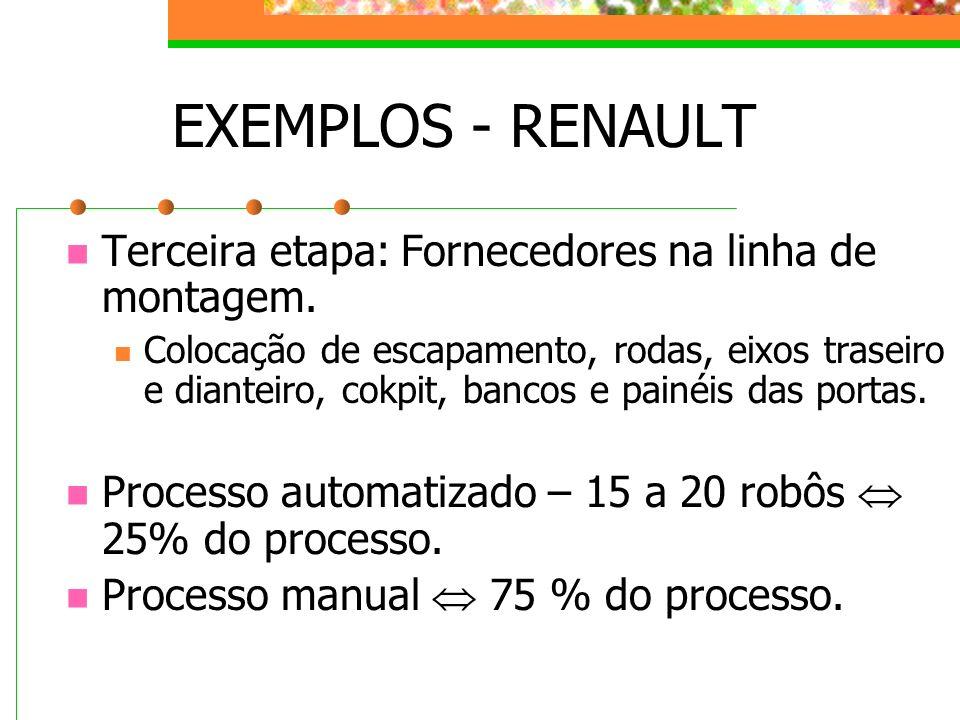 EXEMPLOS - RENAULT Terceira etapa: Fornecedores na linha de montagem. Colocação de escapamento, rodas, eixos traseiro e dianteiro, cokpit, bancos e pa