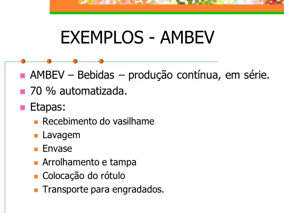 EXEMPLOS - AMBEV AMBEV – Bebidas – produção contínua, em série. 70 % automatizada. Etapas: Recebimento do vasilhame Lavagem Envase Arrolhamento e tamp