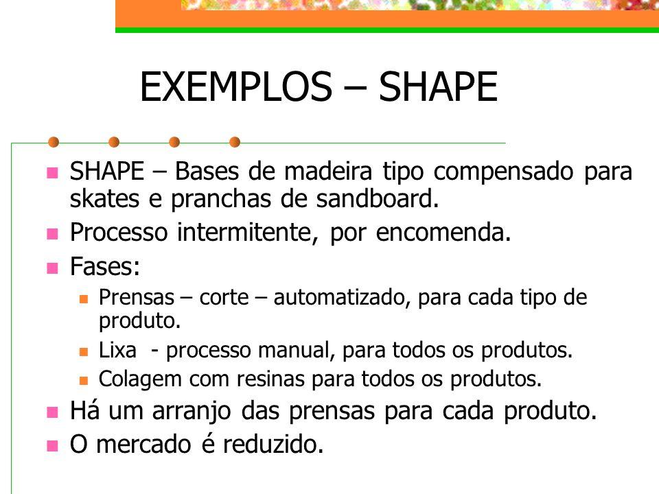 EXEMPLOS – SHAPE SHAPE – Bases de madeira tipo compensado para skates e pranchas de sandboard. Processo intermitente, por encomenda. Fases: Prensas –