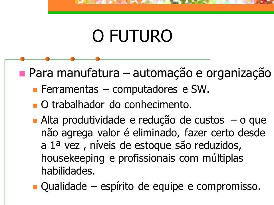 O FUTURO Para manufatura – automação e organização Ferramentas – computadores e SW. O trabalhador do conhecimento. Alta produtividade e redução de cus
