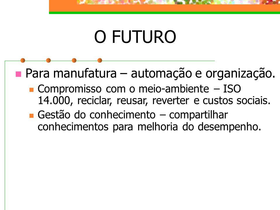 O FUTURO Para manufatura – automação e organização. Compromisso com o meio-ambiente – ISO 14.000, reciclar, reusar, reverter e custos sociais. Gestão
