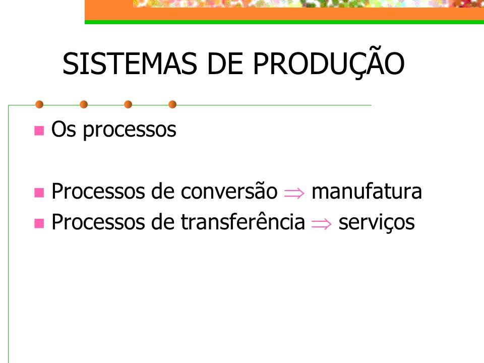 SISTEMAS DE PRODUÇÃO Processo de conversão em manufatura Indústria Muda o formato da matéria-prima Muda a composição Muda a forma dos recursos Processo de transferência Serviços Há a transferência de conhecimentos e/ou tecnologia