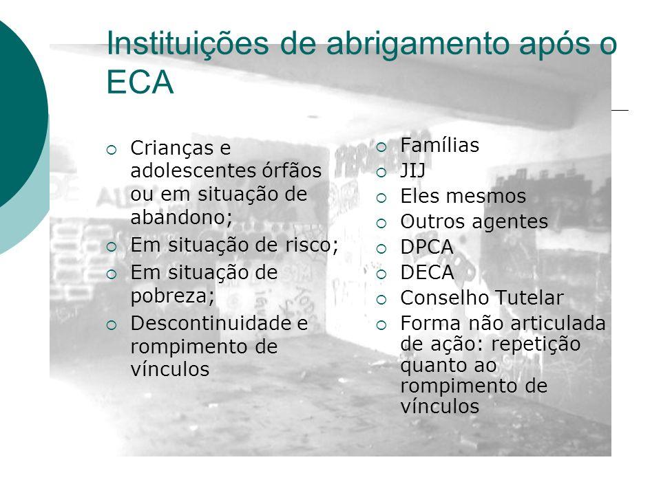 Instituições de abrigamento após o ECA Crianças e adolescentes órfãos ou em situação de abandono; Em situação de risco; Em situação de pobreza; Descon