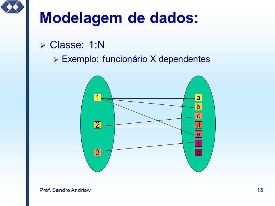 Prof. Sandro Andriow13 Modelagem de dados: Classe: 1:N Exemplo: funcionário X dependentes 1 2 3 a b d e g c f