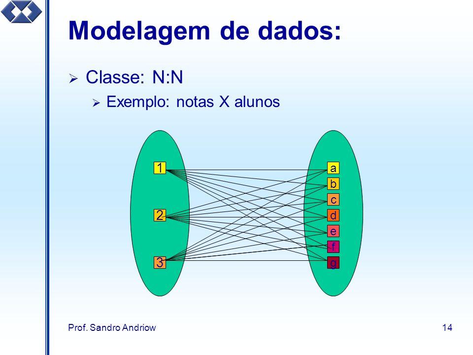 Prof. Sandro Andriow14 Modelagem de dados: Classe: N:N Exemplo: notas X alunos 1 2 3 a b d e g c f