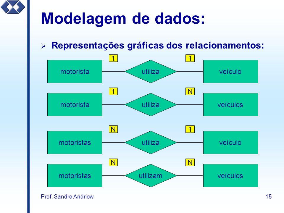 Prof. Sandro Andriow15 Modelagem de dados: Representações gráficas dos relacionamentos: utiliza veículomotorista 11 utiliza veículosmotorista 1N utili