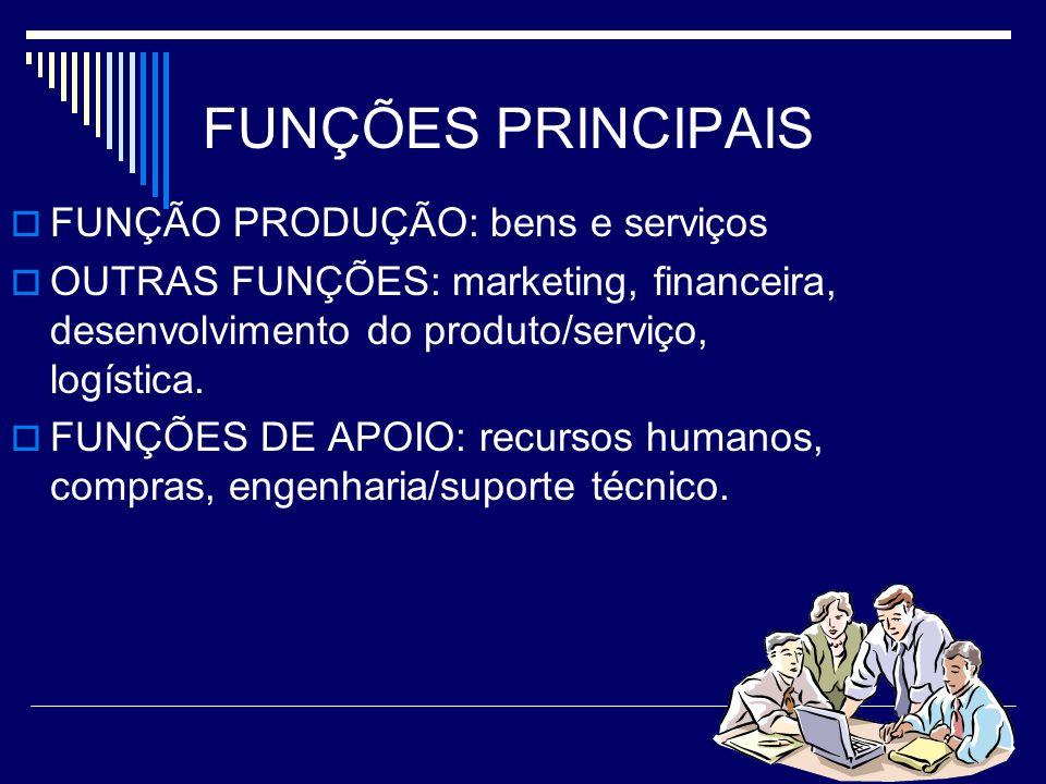FUNÇÕES PRINCIPAIS FUNÇÃO PRODUÇÃO: bens e serviços OUTRAS FUNÇÕES: marketing, financeira, desenvolvimento do produto/serviço, logística. FUNÇÕES DE A