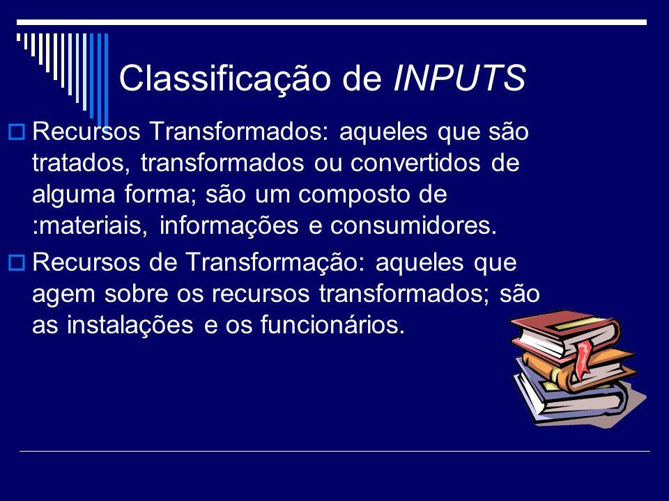 Classificação de INPUTS Recursos Transformados: aqueles que são tratados, transformados ou convertidos de alguma forma; são um composto de :materiais,