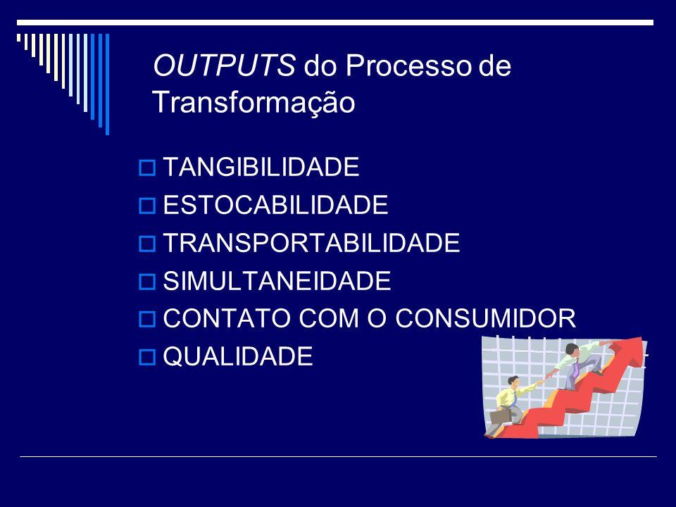 OUTPUTS do Processo de Transformação TANGIBILIDADE ESTOCABILIDADE TRANSPORTABILIDADE SIMULTANEIDADE CONTATO COM O CONSUMIDOR QUALIDADE