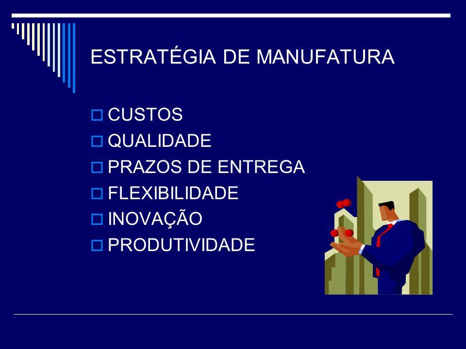 ESTRATÉGIA DE MANUFATURA CUSTOS QUALIDADE PRAZOS DE ENTREGA FLEXIBILIDADE INOVAÇÃO PRODUTIVIDADE