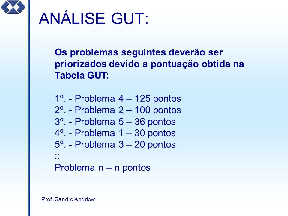Prof. Sandro Andriow ANÁLISE GUT: Os problemas seguintes deverão ser priorizados devido a pontuação obtida na Tabela GUT: 1º. - Problema 4 – 125 ponto