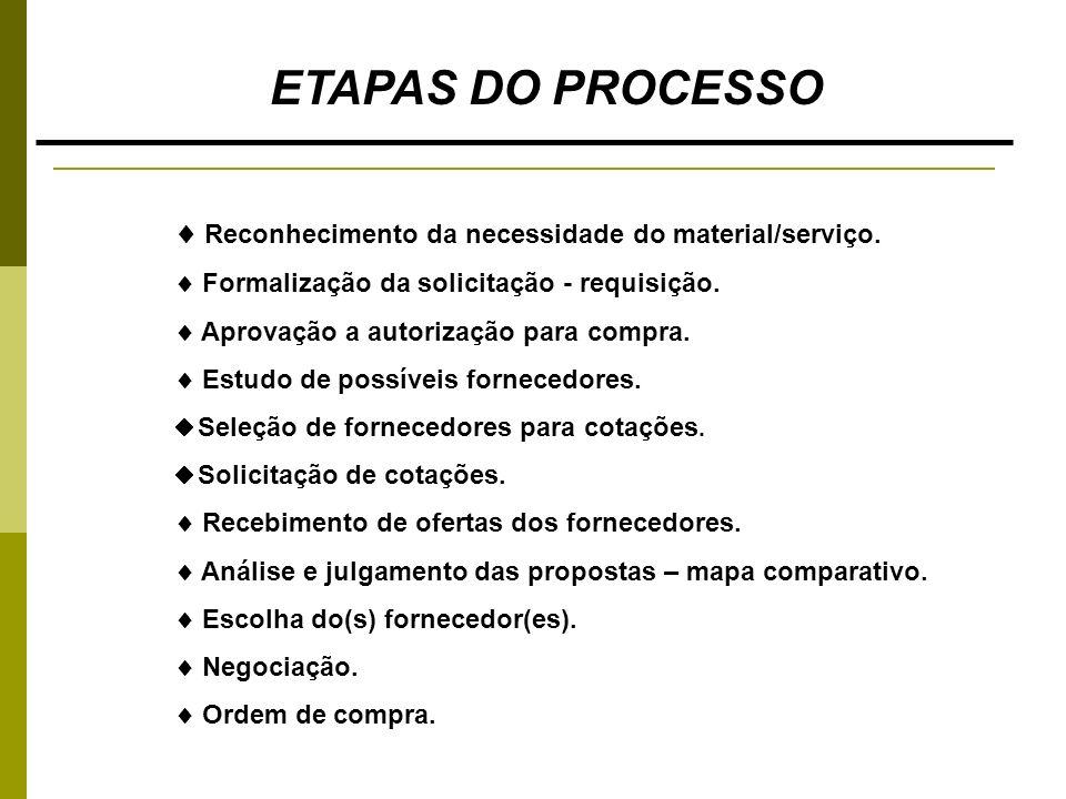 ETAPAS DO PROCESSO Reconhecimento da necessidade do material/serviço. Formalização da solicitação - requisição. Aprovação a autorização para compra. E