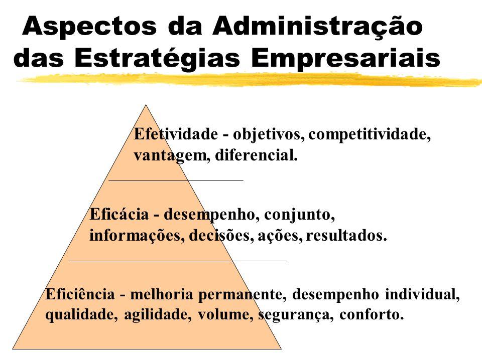 Aspectos da Administração das Estratégias Empresariais Efetividade - objetivos, competitividade, vantagem, diferencial. Eficácia - desempenho, conjunt