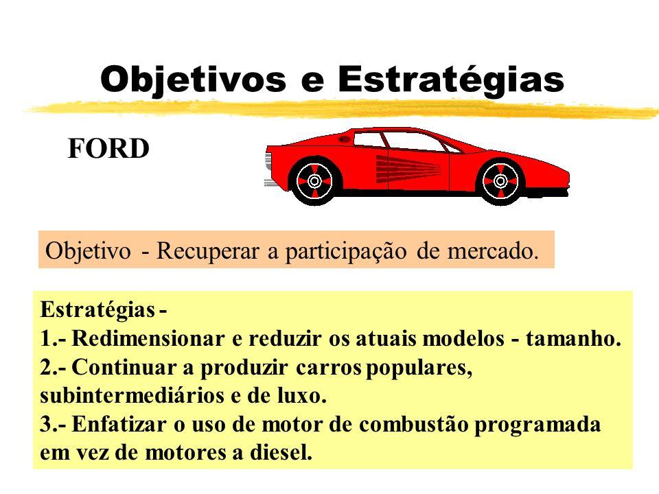 Objetivos e Estratégias FORD Objetivo - Recuperar a participação de mercado. Estratégias - 1.- Redimensionar e reduzir os atuais modelos - tamanho. 2.