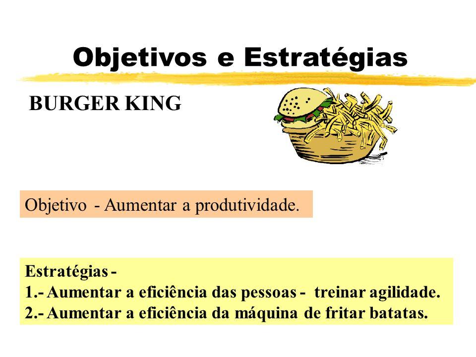 Objetivos e Estratégias BURGER KING Objetivo - Aumentar a produtividade. Estratégias - 1.- Aumentar a eficiência das pessoas - treinar agilidade. 2.-