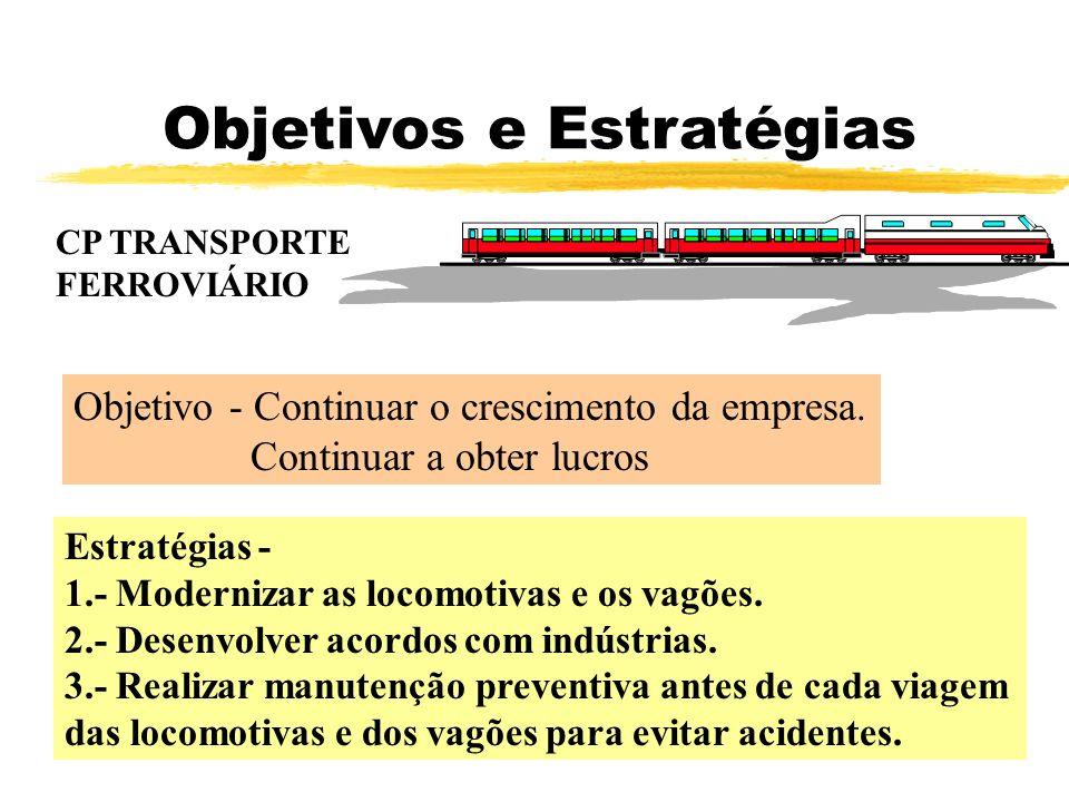 Objetivos e Estratégias CP TRANSPORTE FERROVIÁRIO Objetivo - Continuar o crescimento da empresa. Continuar a obter lucros Estratégias - 1.- Modernizar