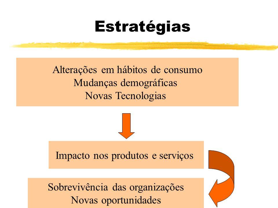 Estratégias Alterações em hábitos de consumo Mudanças demográficas Novas Tecnologias Impacto nos produtos e serviços Sobrevivência das organizações No