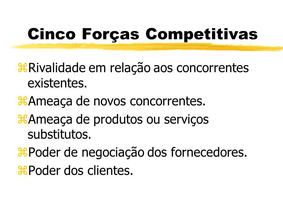 Cinco Forças Competitivas zRivalidade em relação aos concorrentes existentes. zAmeaça de novos concorrentes. zAmeaça de produtos ou serviços substitut