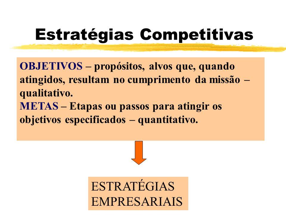 Estratégias Competitivas OBJETIVOS – propósitos, alvos que, quando atingidos, resultam no cumprimento da missão – qualitativo. METAS – Etapas ou passo