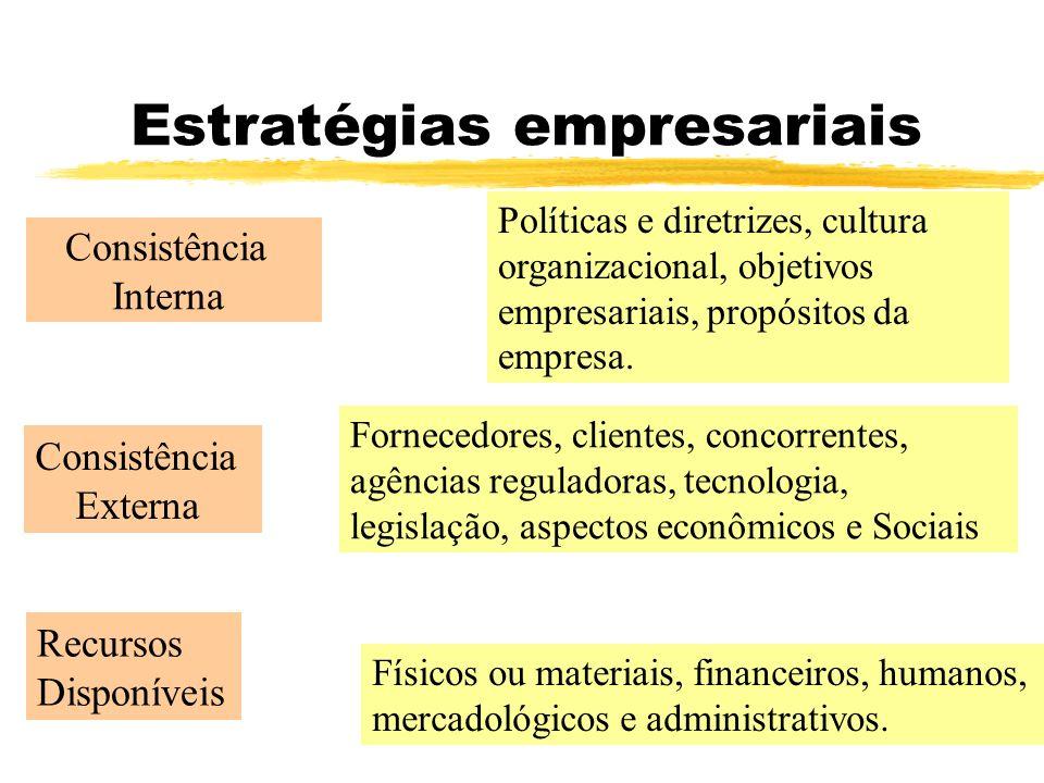 Estratégias empresariais Consistência Interna Políticas e diretrizes, cultura organizacional, objetivos empresariais, propósitos da empresa. Consistên
