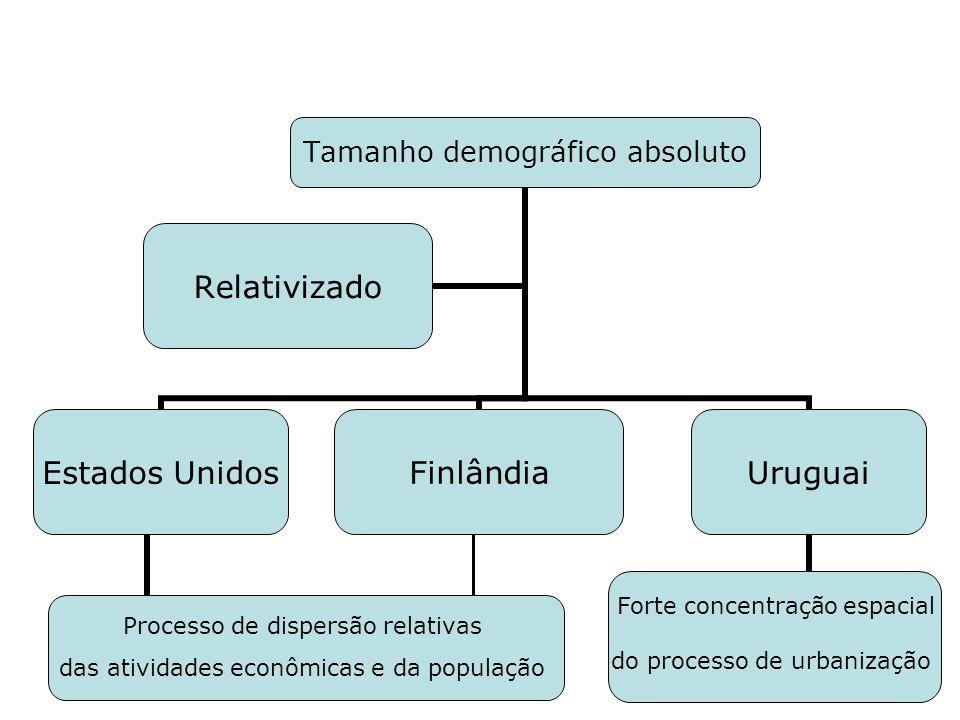 Tamanho demográfico absoluto Estados Unidos Processo de dispersão relativas das atividades econômicas e da população FinlândiaUruguai Forte concentraç
