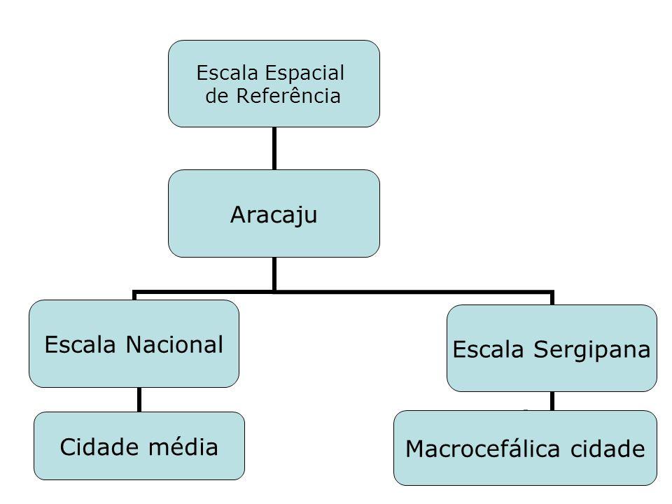 Escala Espacial de Referência Aracaju Escala Nacional Cidade média Escala Sergipana Macrocefálica cidade