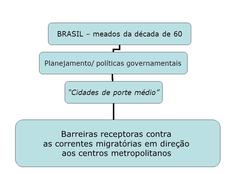 BRASIL – meados da década de 60 Planejamento/ políticas governamentais Cidades de porte médio Barreiras receptoras contra as correntes migratórias em