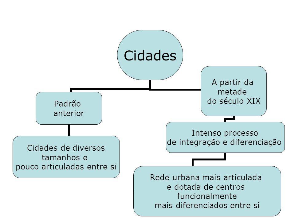 Cidades Padrão anterior Cidades de diversos tamanhos e pouco articuladas entre si A partir da metade do século XIX Intenso processo de integração e di