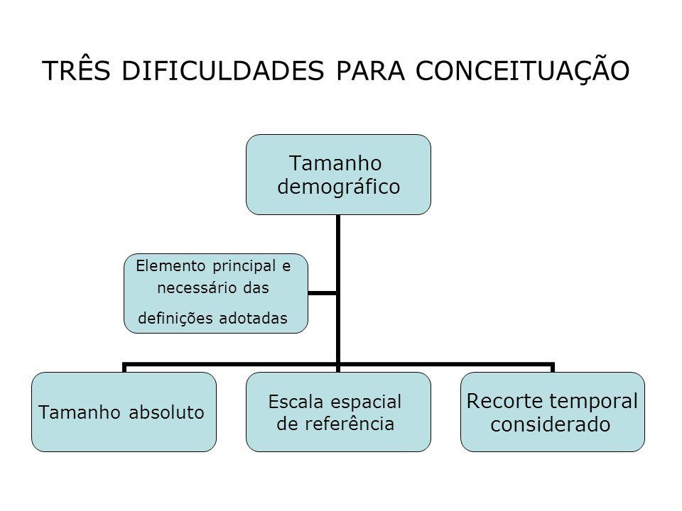 TRÊS DIFICULDADES PARA CONCEITUAÇÃO Tamanho demográfico Tamanho absoluto Escala espacial de referência Recorte temporal considerado Elemento principal