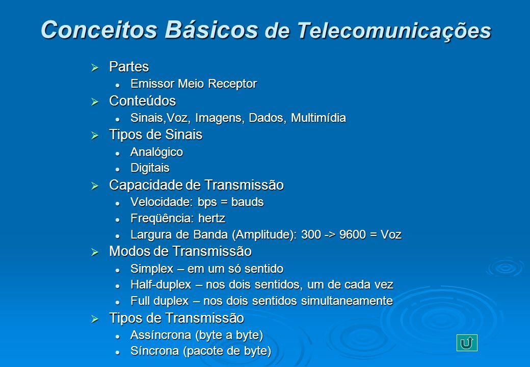Conceitos Básicos de Telecomunicações Partes Partes Emissor Meio Receptor Emissor Meio Receptor Conteúdos Conteúdos Sinais,Voz, Imagens, Dados, Multim