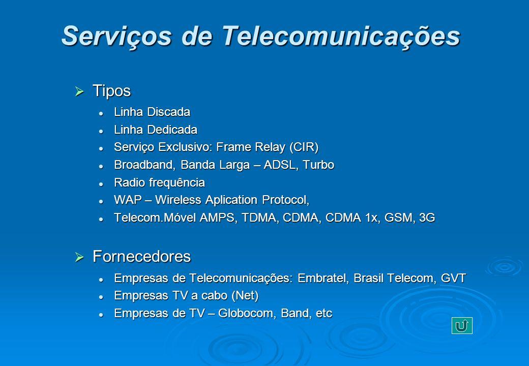 Serviços de Telecomunicações Tipos Tipos Linha Discada Linha Discada Linha Dedicada Linha Dedicada Serviço Exclusivo: Frame Relay (CIR) Serviço Exclus