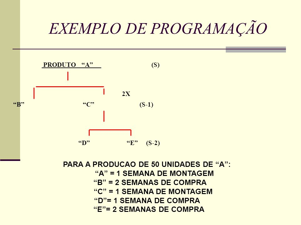 EXEMPLO DE PROGRAMAÇÃO PRODUTO A (S) 2X B C (S-1) D E (S-2) PARA A PRODUCAO DE 50 UNIDADES DE A: A = 1 SEMANA DE MONTAGEM B = 2 SEMANAS DE COMPRA C =